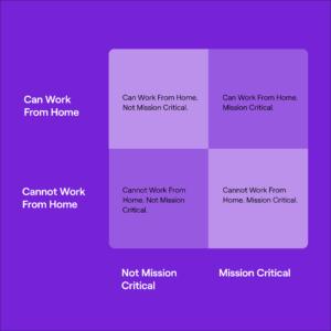 Work from home workforce return assessment grid