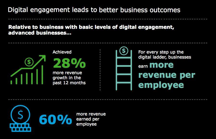 Deloitte study - digital engagement business outcomes