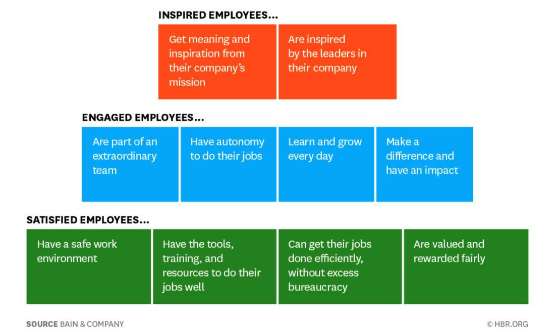 Employee pyramid of needs