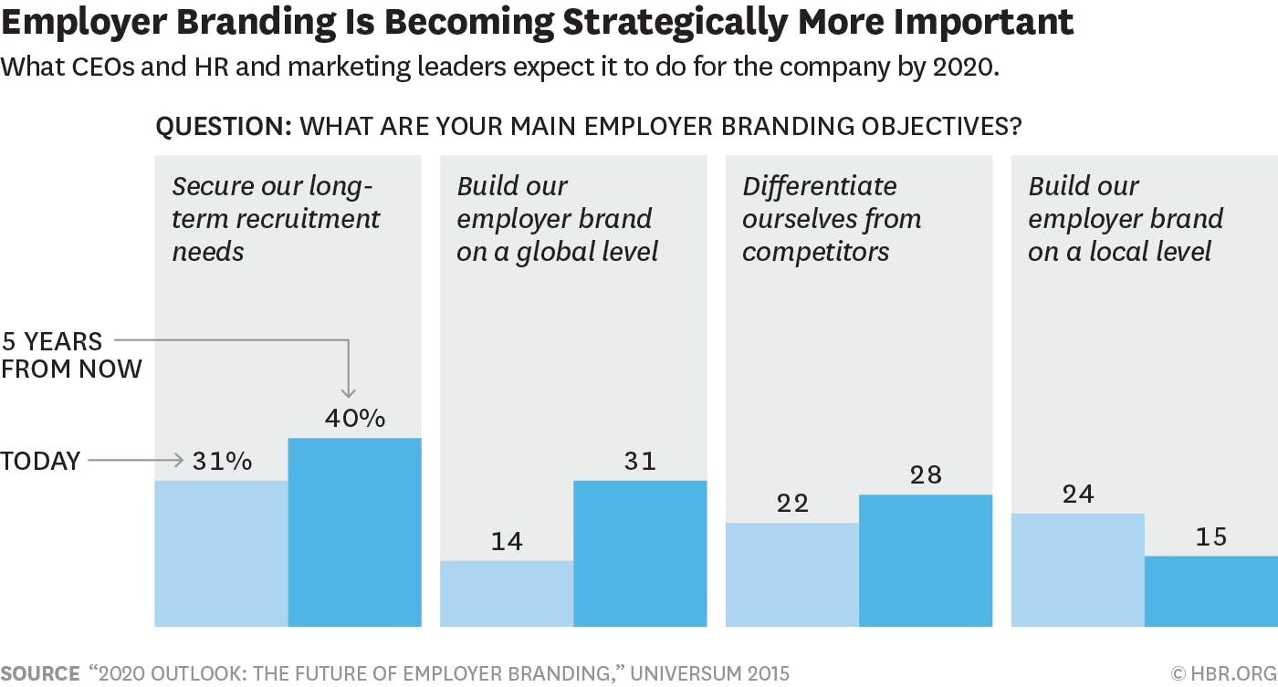 Employer_Branding_graph - Employment Hero - Improving your Employer Branding with Marketing