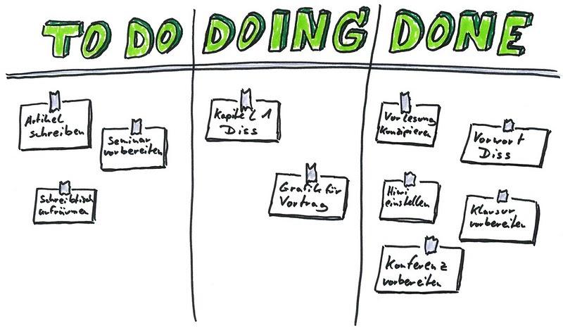 Better Productivity Kanban Example Post It Notes On Whiteboard Illustration