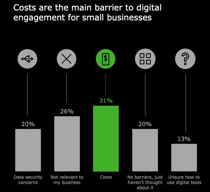 Deloitte study - barriers for digital engagement