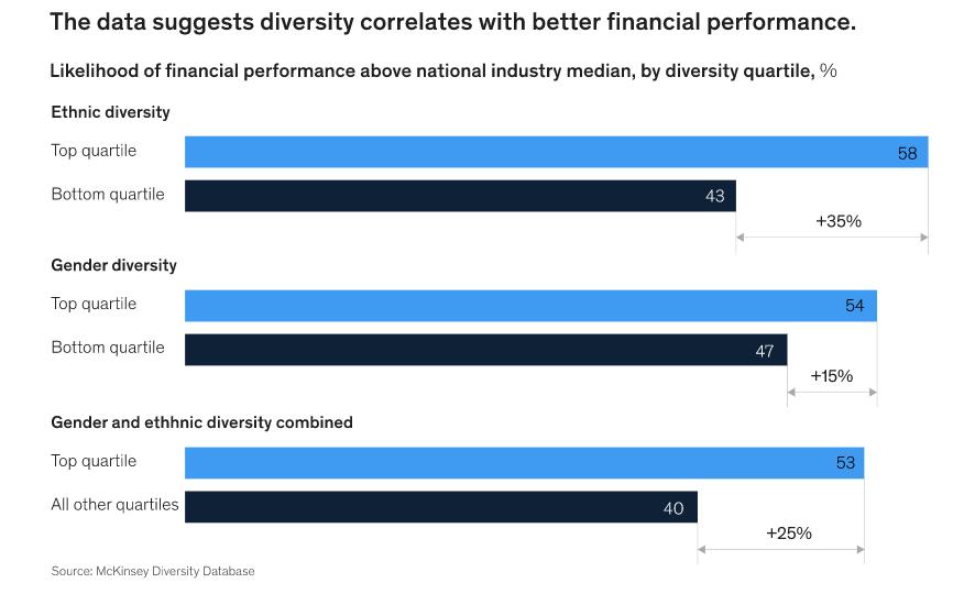 McKinsey diversity database
