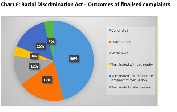 Racial Discrimination Act Chart