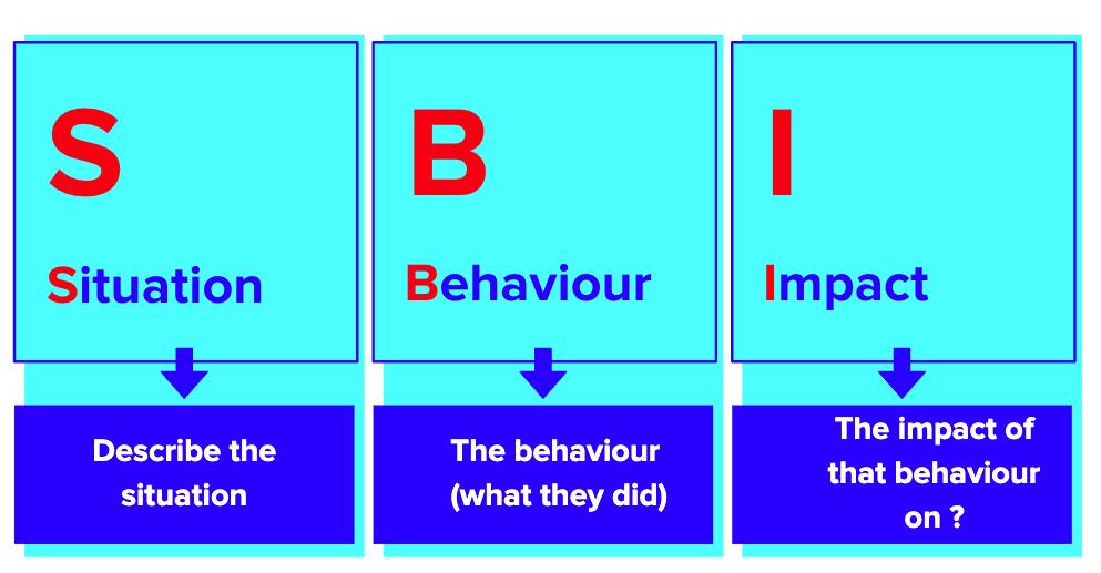 The SBI Model for Effective Feedback - Employment Hero