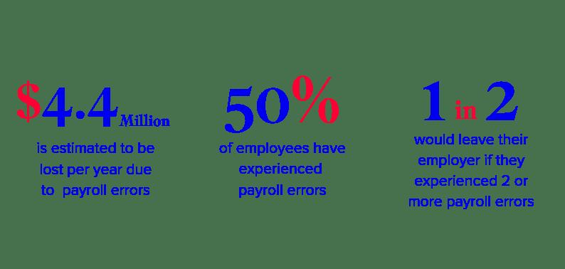 payroll errors graphic