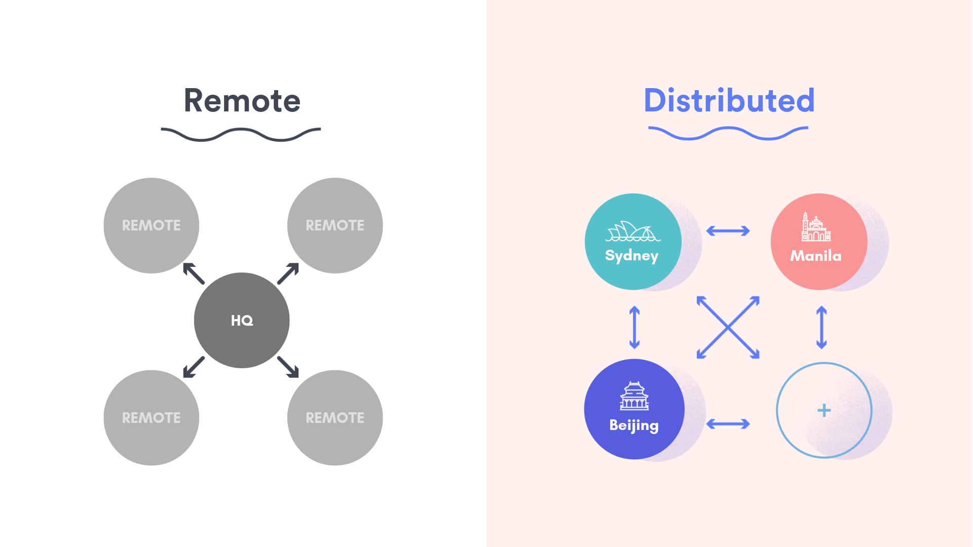 remote vs. distributed - canva