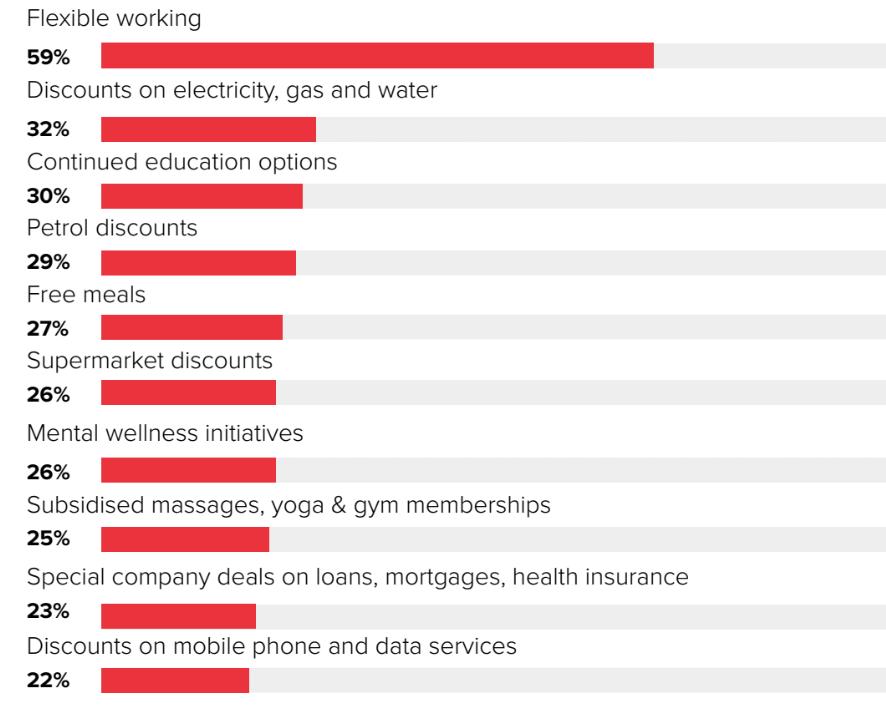top-benefits-employees-want-australia-employment-hero
